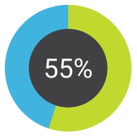 55.4%