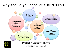 Why should you conduct a pen test?