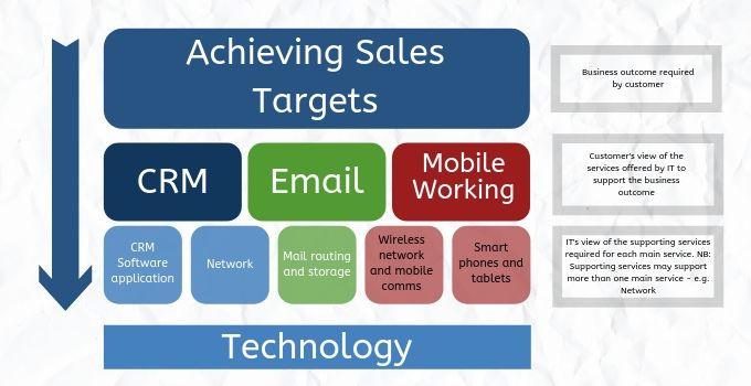 ITSM: developing an effective service catalogue