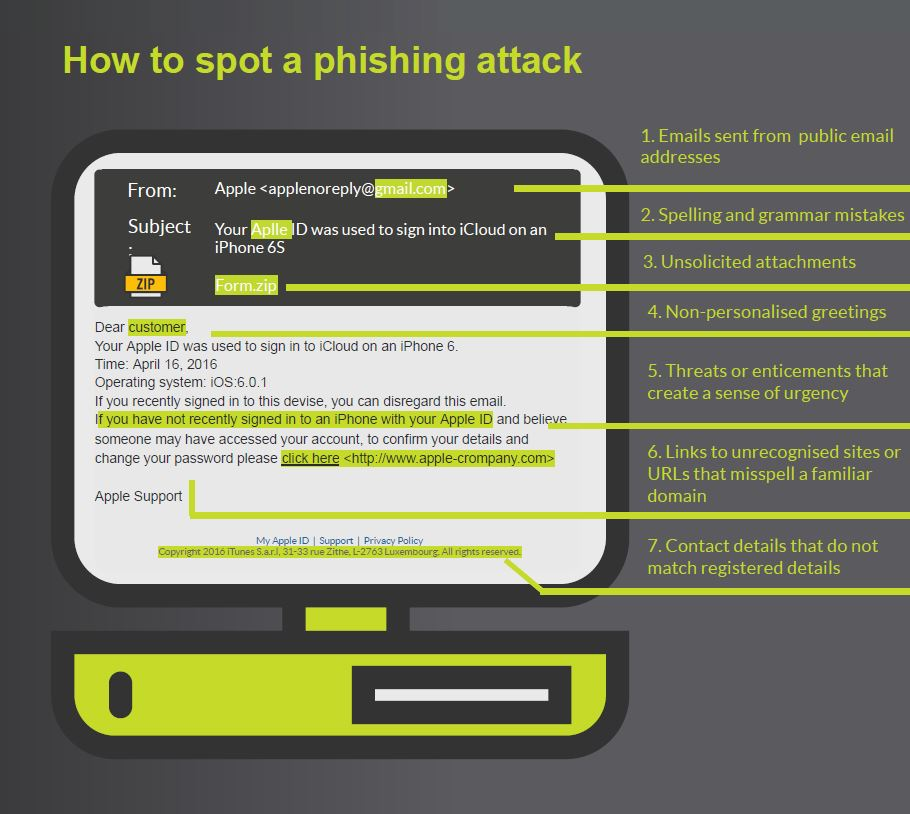 How to spot a phishing attack