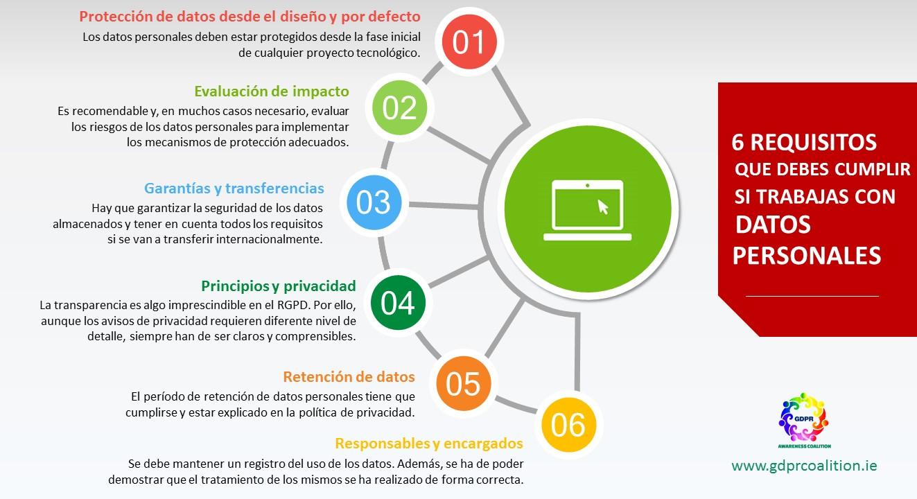 Reglamento General de Protección de Datos - MasFB