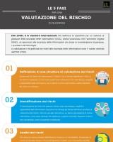 Le 5 fasi per una valutazione del rischio di successo