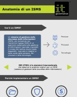 Anatomia di un ISMS